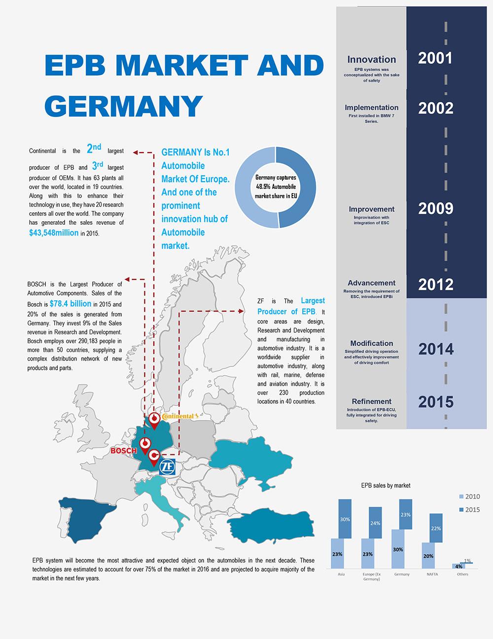 Electronic-Parking-Break-and-Shaft-Market-Scenario-in-Germany-2